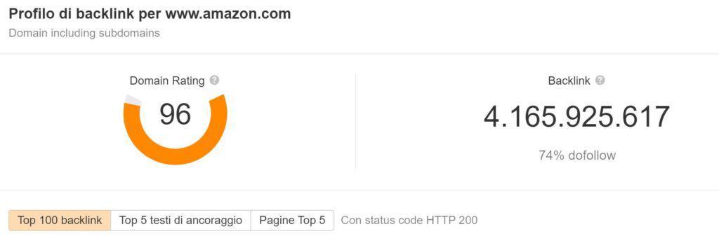 domain rating