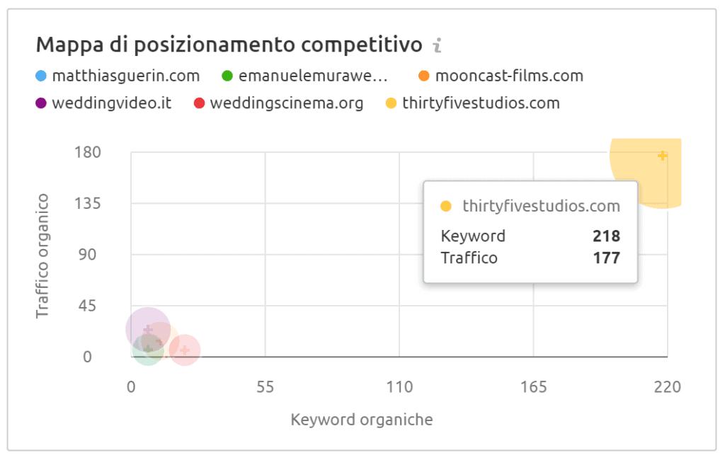 mappa di posizionamento competitivo su google