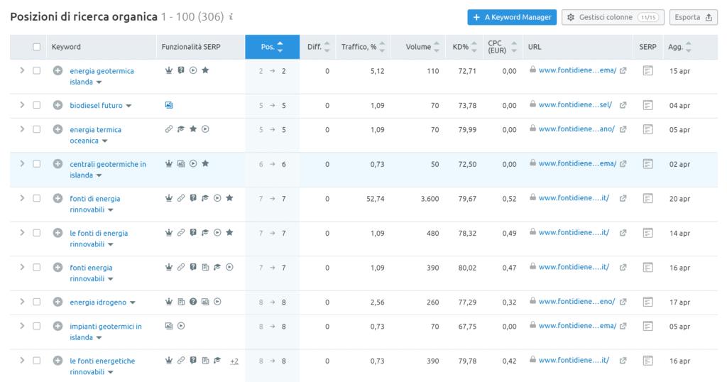 Vista Semrush posizionamento keyword