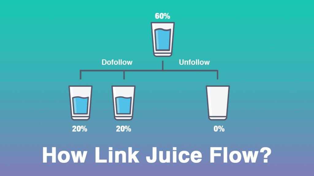 link juice, nofollow vs dofollow