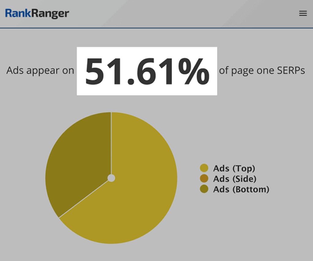 annunci  visualizzati 51,61%