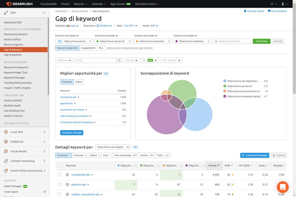 Gap di Keyword Semrush